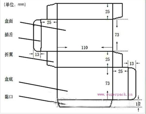 计算纸张费用时,要求对药品纸盒印刷工艺比较熟悉,如拼版方法、印刷、印后工艺流程等,便于掌握最少用纸量。本例中纸盒外形尺寸110mm×73mm×25mm。   长度方向:110+25+25+13+13=186mm   宽度方向:73+73+25+25+12=208mm   其中插舌和黏口至少10mm,本例中分别取13cm和12cm。