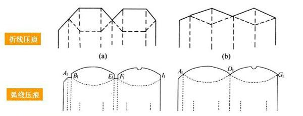 折叠纸盒设计 - 包装纸
