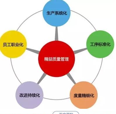 印刷质量管理行动10步骤