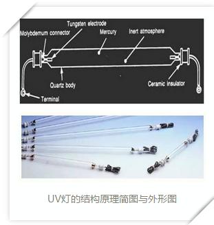 传统的uv光固化系统的工作原理和优缺点我都知道.