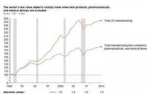 此消彼涨!美国制造业GDP每年将新增5300亿美元