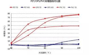 PET、OPS、PVC热收缩标签膜应用场景分析,及其市场发展趋势!